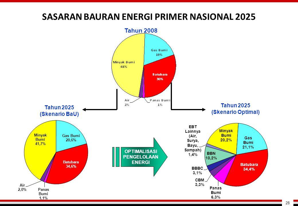 SASARAN BAURAN ENERGI PRIMER NASIONAL 2025