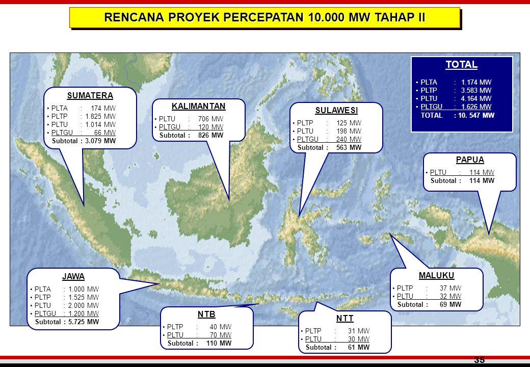 RENCANA PROYEK PERCEPATAN 10.000 MW TAHAP II