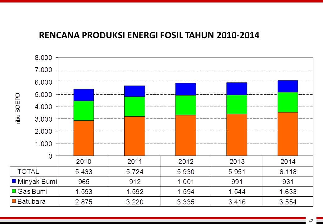 RENCANA PRODUKSI ENERGI FOSIL TAHUN 2010-2014