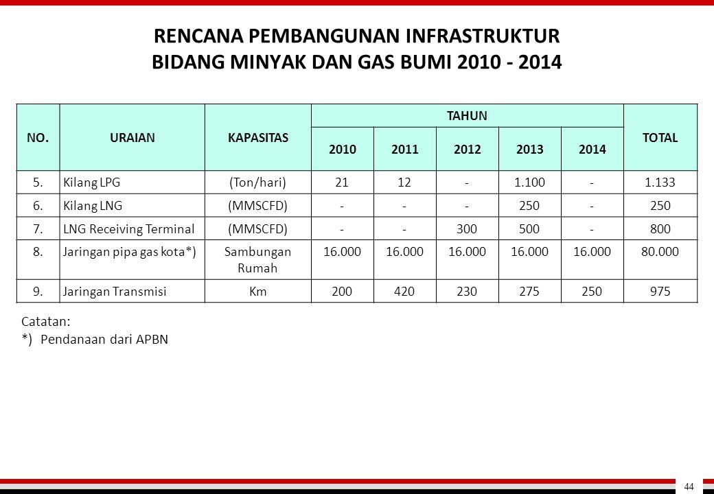RENCANA PEMBANGUNAN INFRASTRUKTUR BIDANG MINYAK DAN GAS BUMI 2010 - 2014