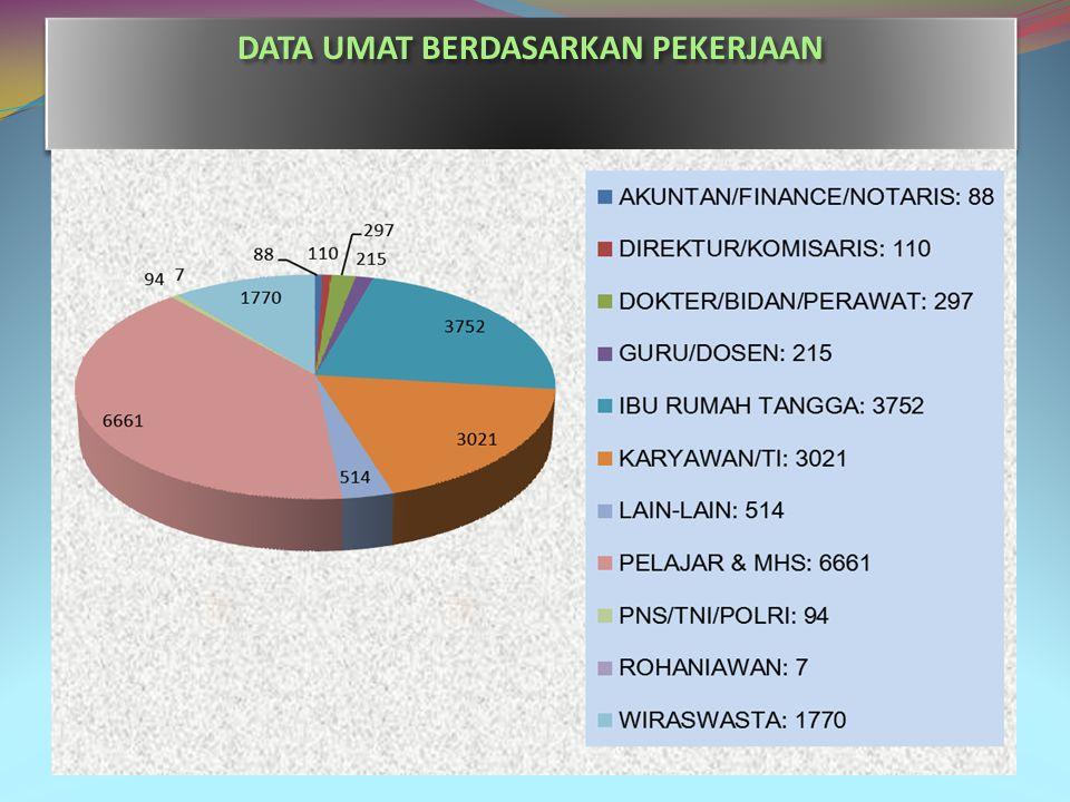 DATA UMAT BERDASARKAN PEKERJAAN
