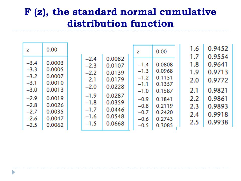 F (z), the standard normal cumulative distribution function