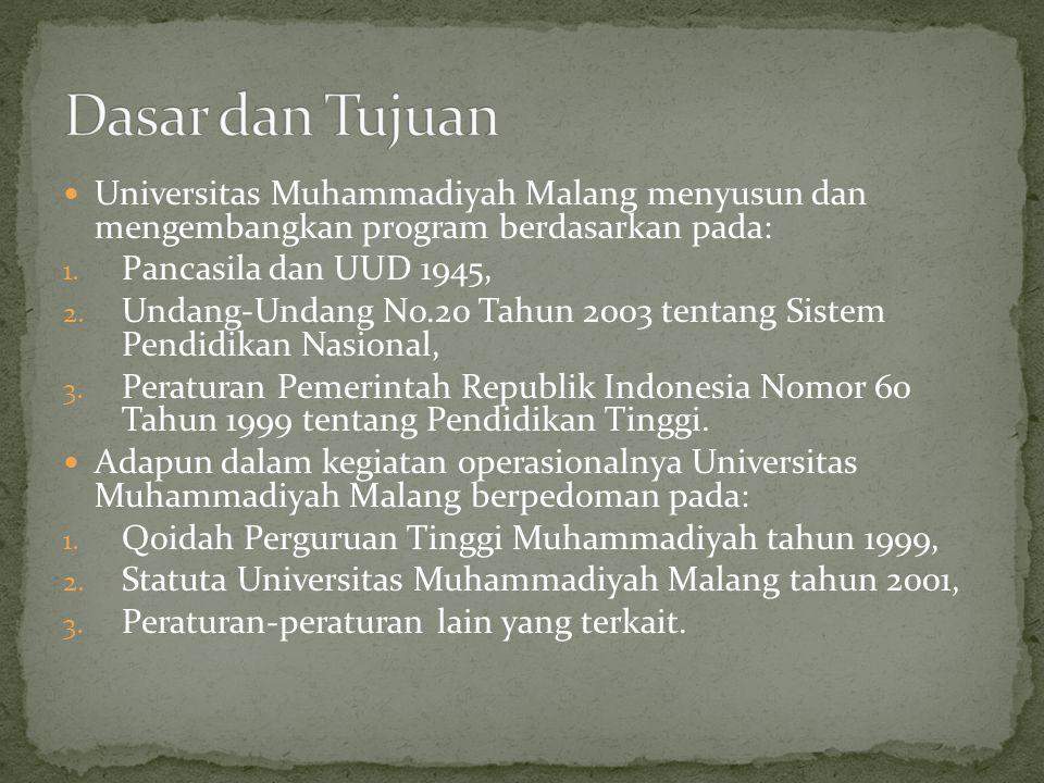 Dasar dan Tujuan Universitas Muhammadiyah Malang menyusun dan mengembangkan program berdasarkan pada: