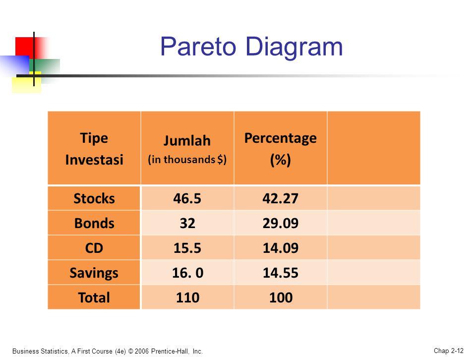 Pareto Diagram Tipe Investasi Jumlah Percentage (%) Stocks 46.5 42.27