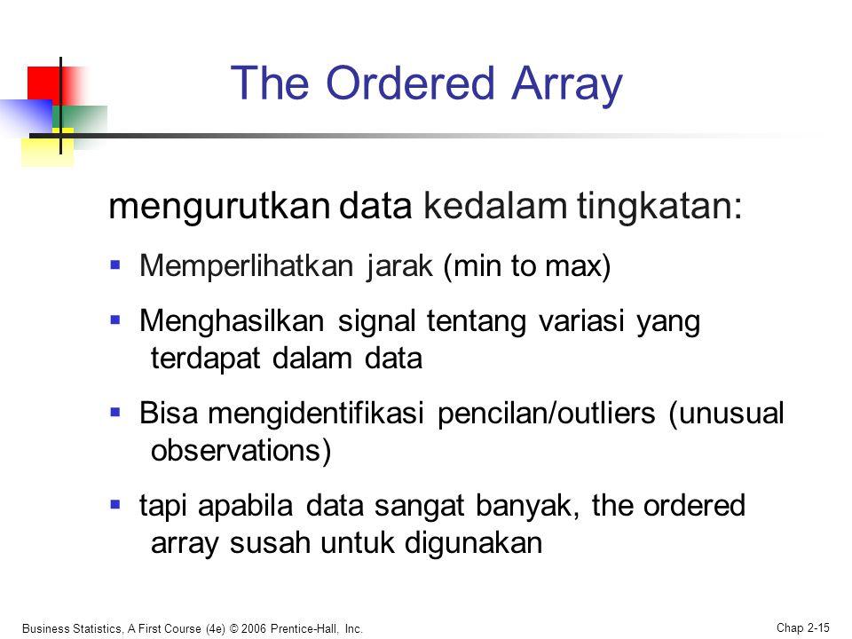 The Ordered Array mengurutkan data kedalam tingkatan: