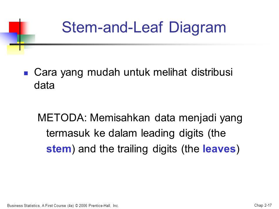 Stem-and-Leaf Diagram