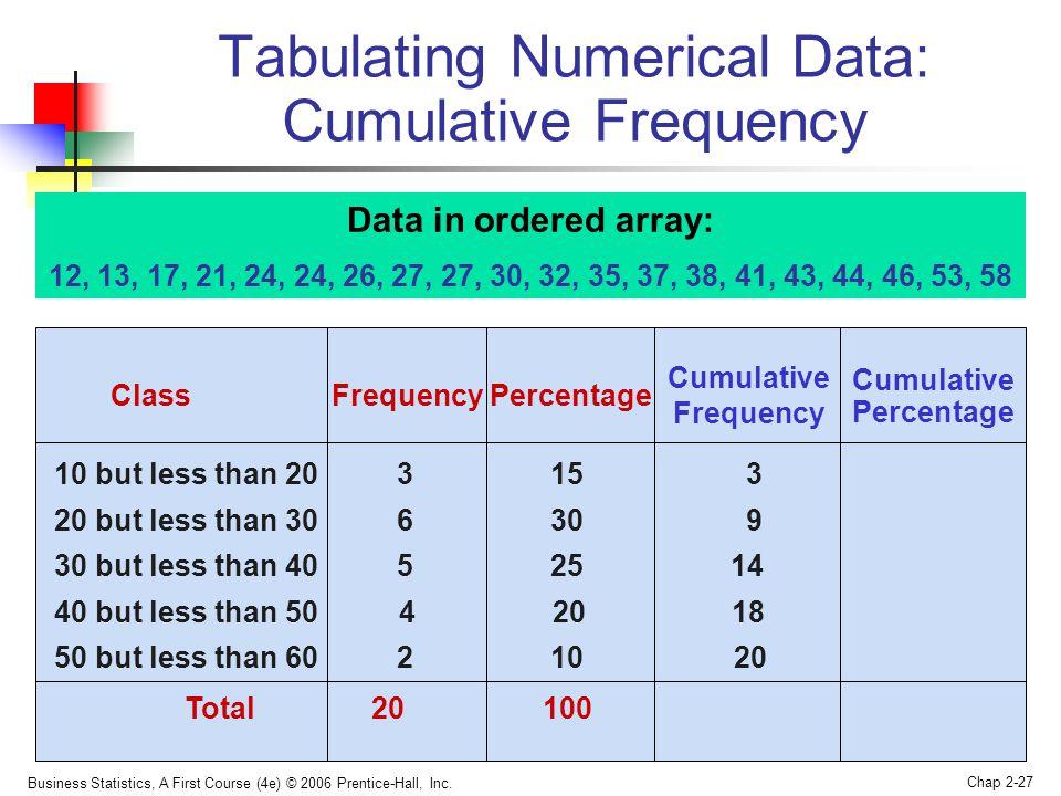 Tabulating Numerical Data: Cumulative Frequency