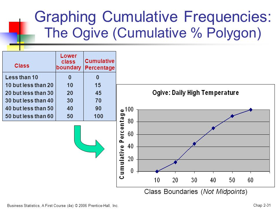 Graphing Cumulative Frequencies: The Ogive (Cumulative % Polygon)