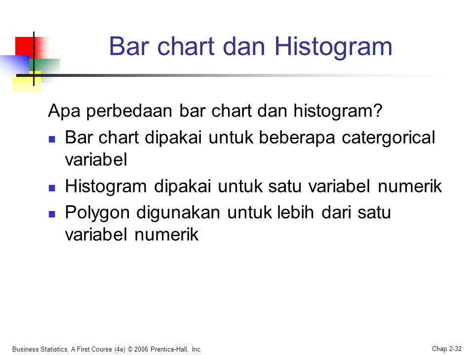 Bar chart dan Histogram