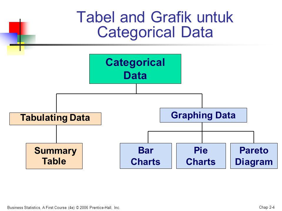 Tabel and Grafik untuk Categorical Data