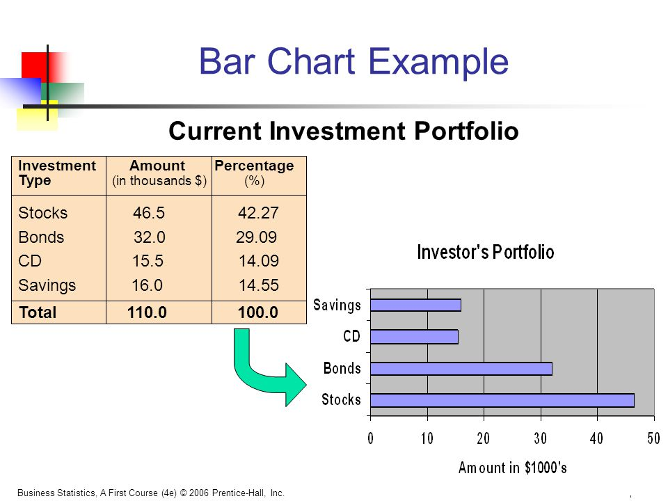 Bar Chart Example Current Investment Portfolio Stocks 46.5 42.27
