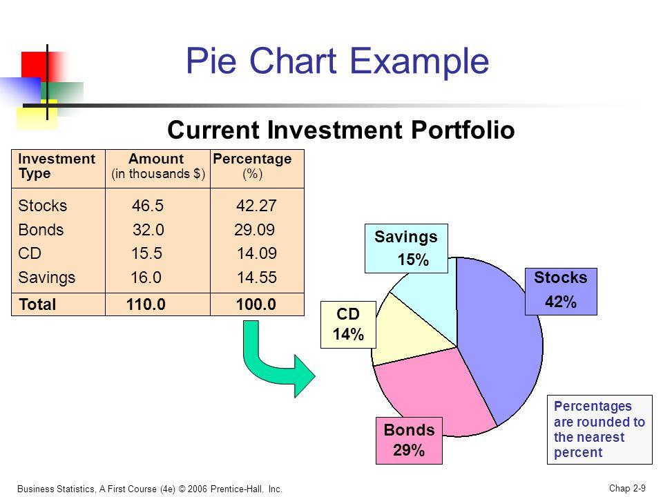 Pie Chart Example Current Investment Portfolio Stocks 46.5 42.27