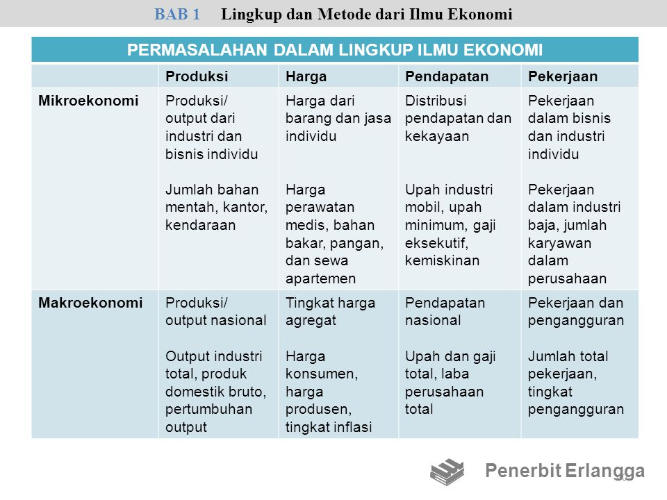 Penerbit Erlangga BAB 1 Lingkup dan Metode dari Ilmu Ekonomi