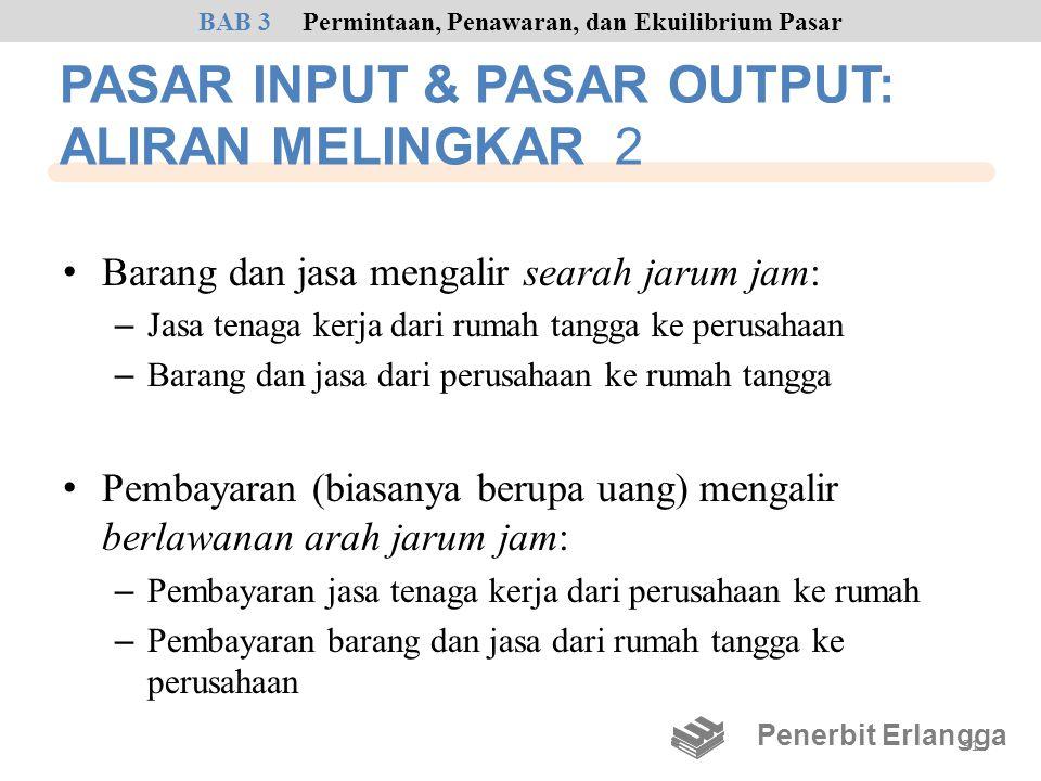 PASAR INPUT & PASAR OUTPUT: ALIRAN MELINGKAR 2