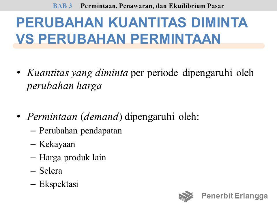 PERUBAHAN KUANTITAS DIMINTA VS PERUBAHAN PERMINTAAN