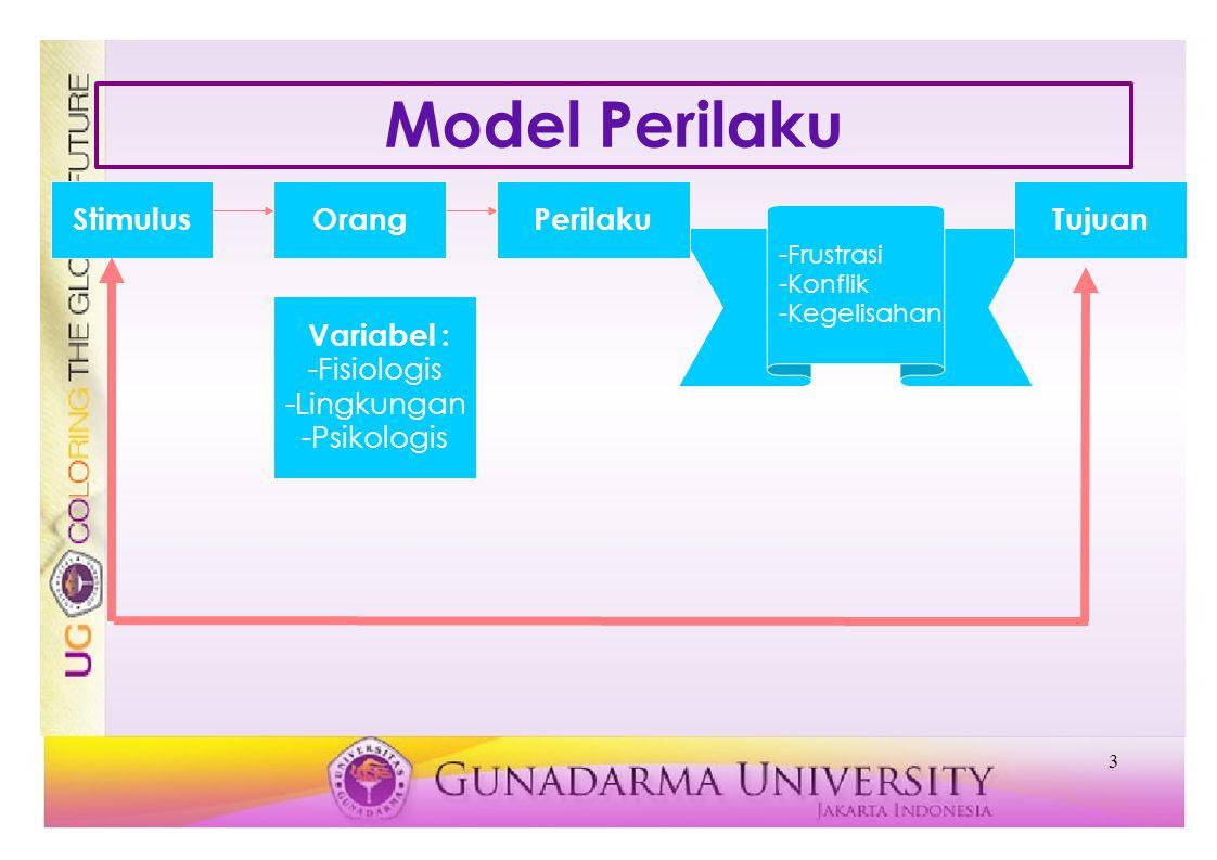 Model Perilaku Stimulus Orang Perilaku Tujuan Variabel : -Fisiologis