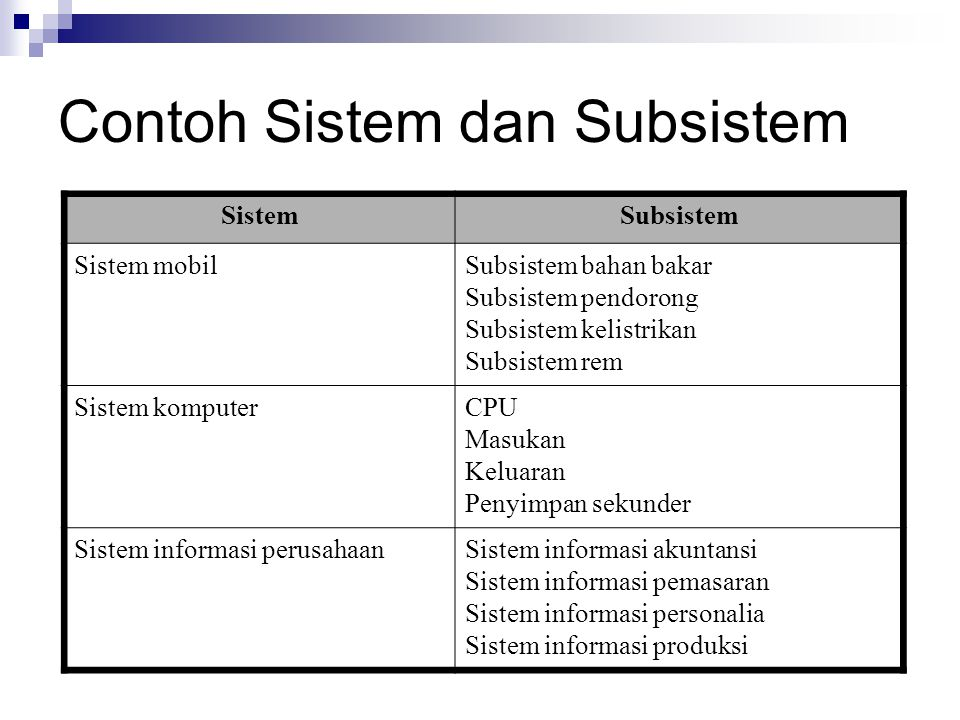 Contoh Sistem dan Subsistem