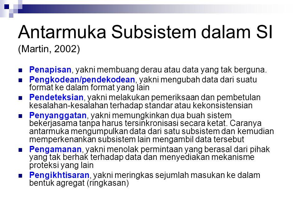 Antarmuka Subsistem dalam SI (Martin, 2002)