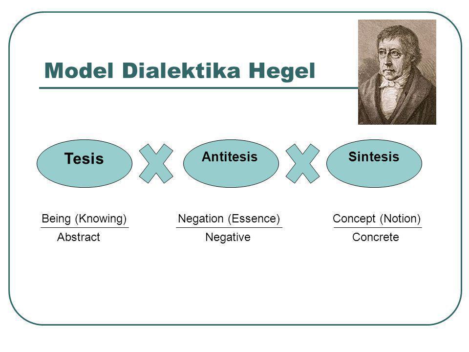 Model Dialektika Hegel