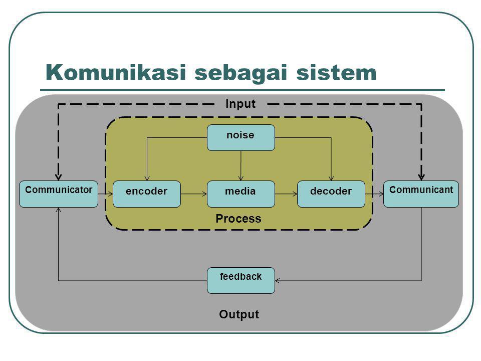 Komunikasi sebagai sistem