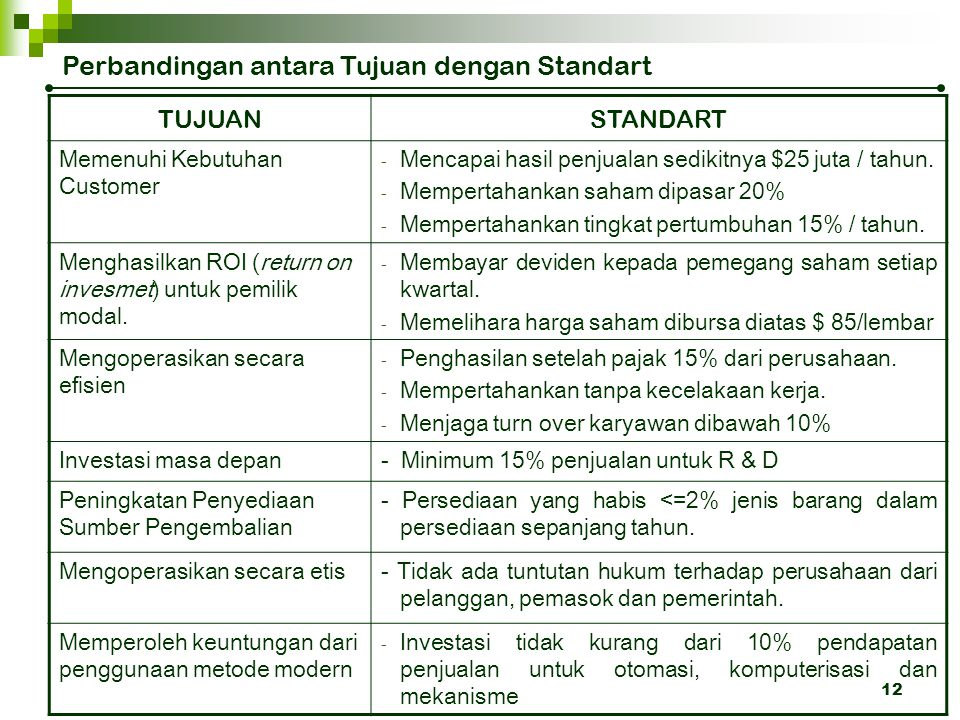Perbandingan antara Tujuan dengan Standart