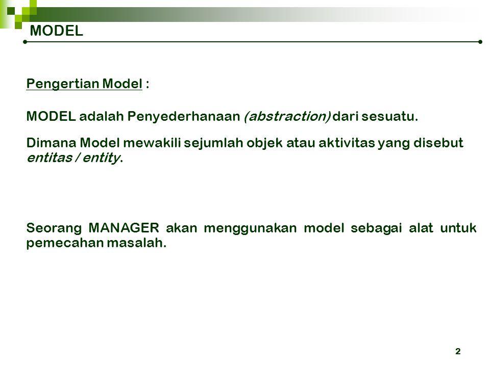 MODEL Pengertian Model :