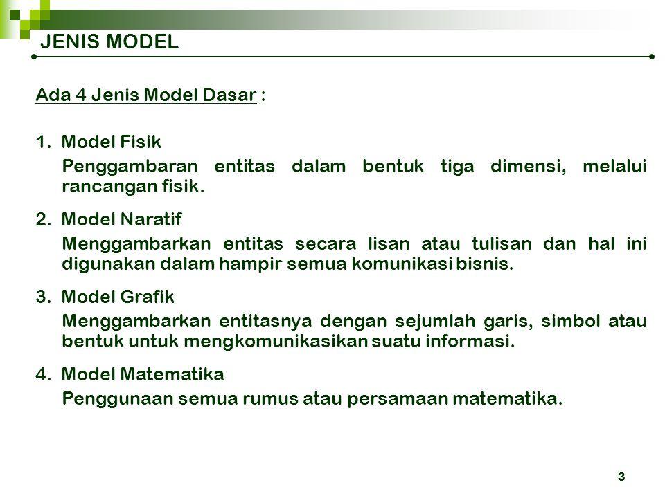 JENIS MODEL Ada 4 Jenis Model Dasar : 1. Model Fisik