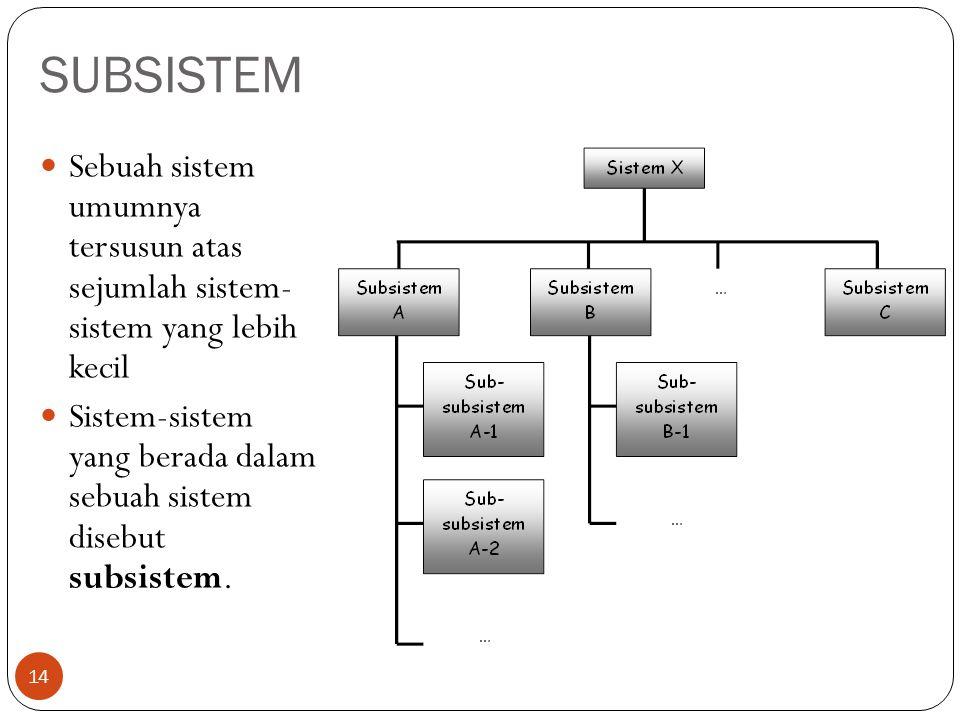 SUBSISTEM Sebuah sistem umumnya tersusun atas sejumlah sistem- sistem yang lebih kecil.