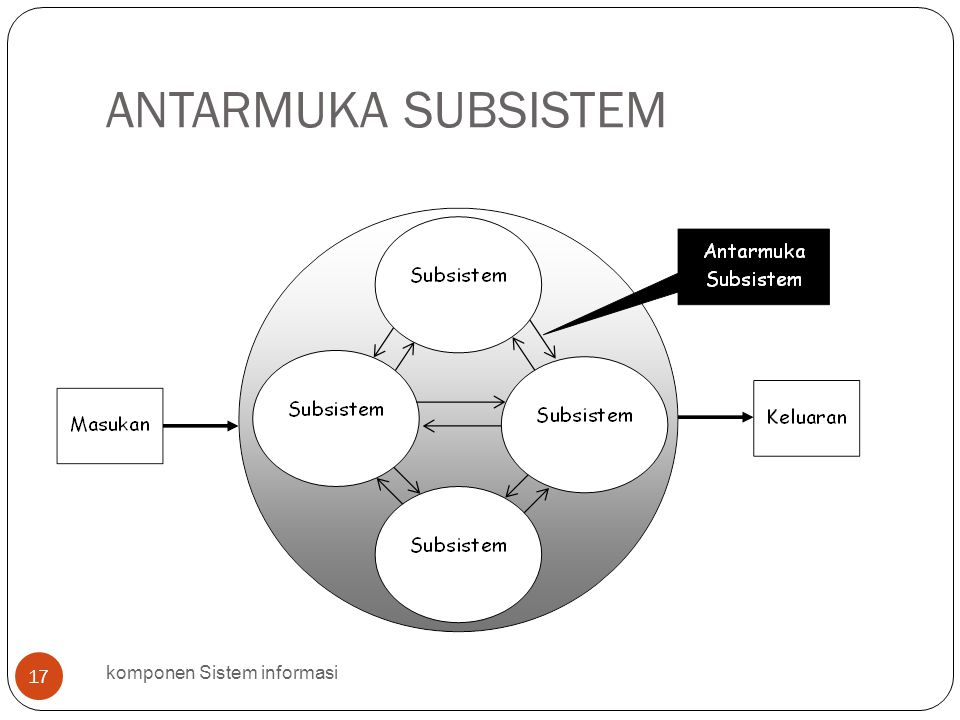 ANTARMUKA SUBSISTEM komponen Sistem informasi