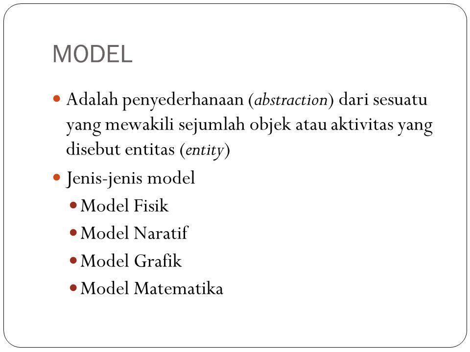 MODEL Adalah penyederhanaan (abstraction) dari sesuatu yang mewakili sejumlah objek atau aktivitas yang disebut entitas (entity)