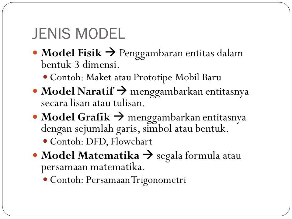 JENIS MODEL Model Fisik  Penggambaran entitas dalam bentuk 3 dimensi.