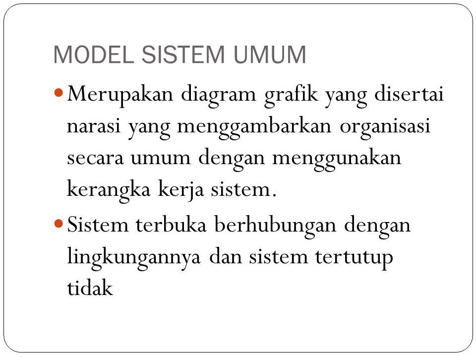 MODEL SISTEM UMUM