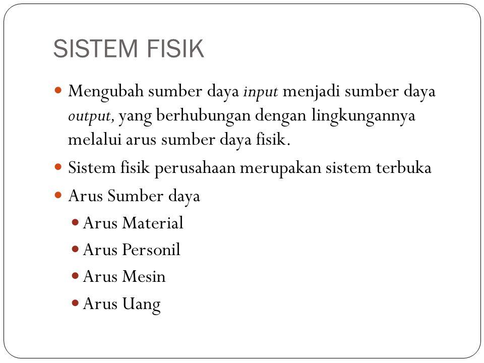 SISTEM FISIK Mengubah sumber daya input menjadi sumber daya output, yang berhubungan dengan lingkungannya melalui arus sumber daya fisik.