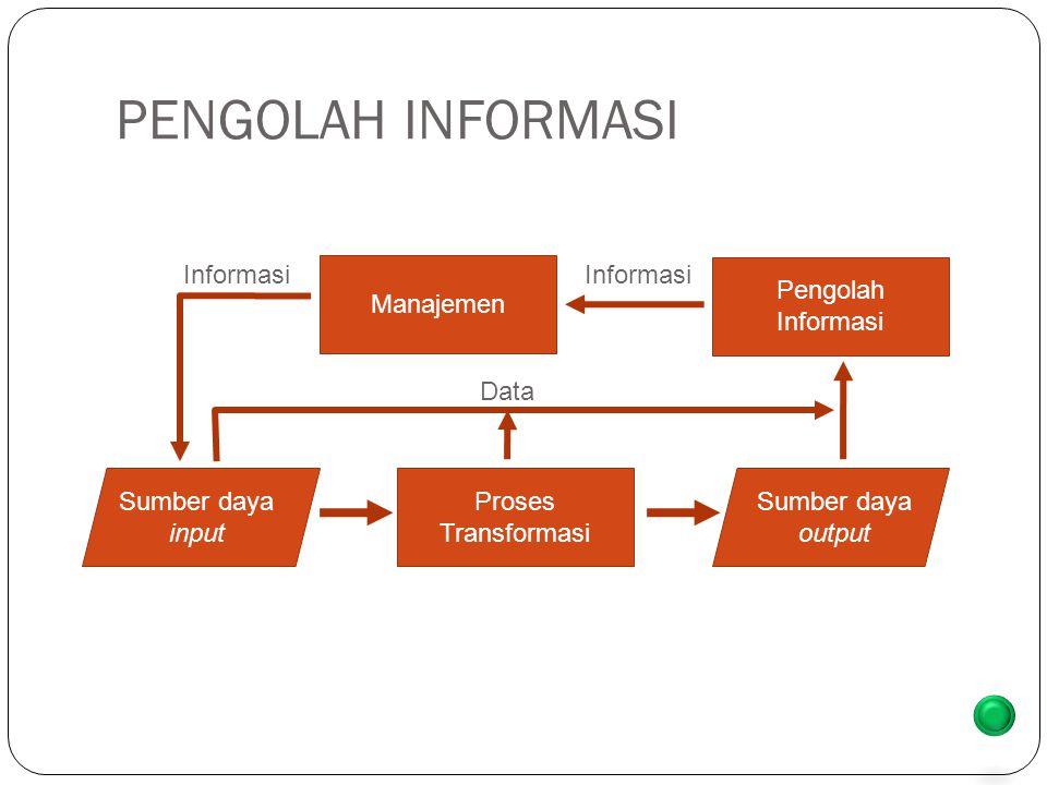 PENGOLAH INFORMASI Sumber daya input Proses Transformasi