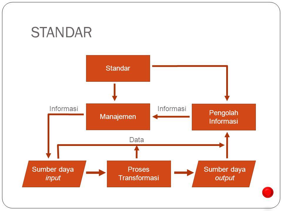 STANDAR Sumber daya input Proses Transformasi Sumber daya output