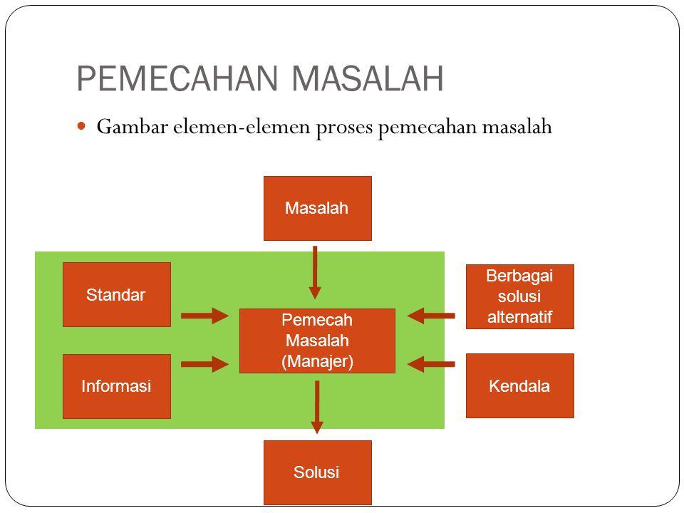PEMECAHAN MASALAH Gambar elemen-elemen proses pemecahan masalah