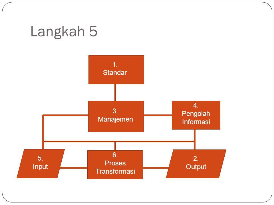 Langkah 5 1. Standar 4. Pengolah Informasi 3. Manajemen 6. 5.