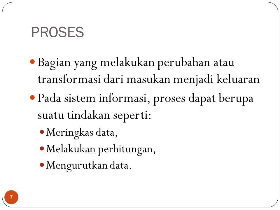 PROSES Bagian yang melakukan perubahan atau transformasi dari masukan menjadi keluaran.