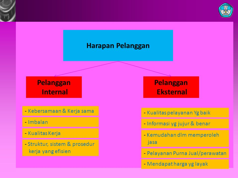 Harapan Pelanggan Pelanggan Internal Pelanggan Eksternal