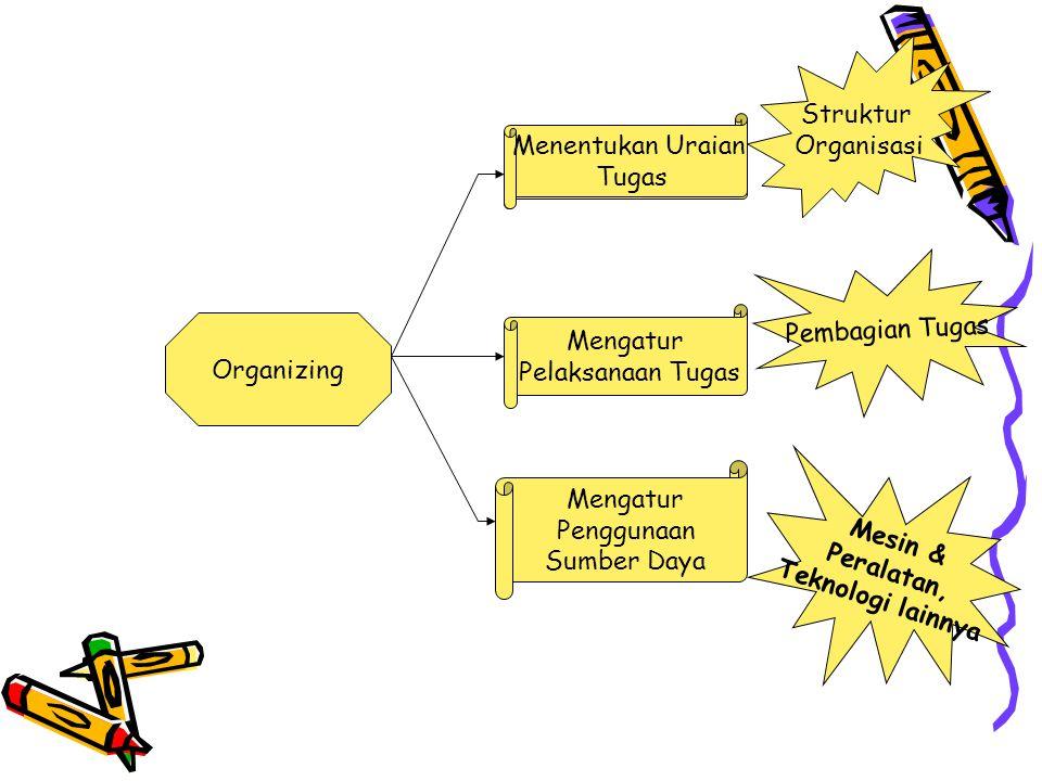 Struktur Organisasi. Menentukan Uraian. Tugas. Pembagian Tugas. Mengatur. Pelaksanaan Tugas. Organizing.