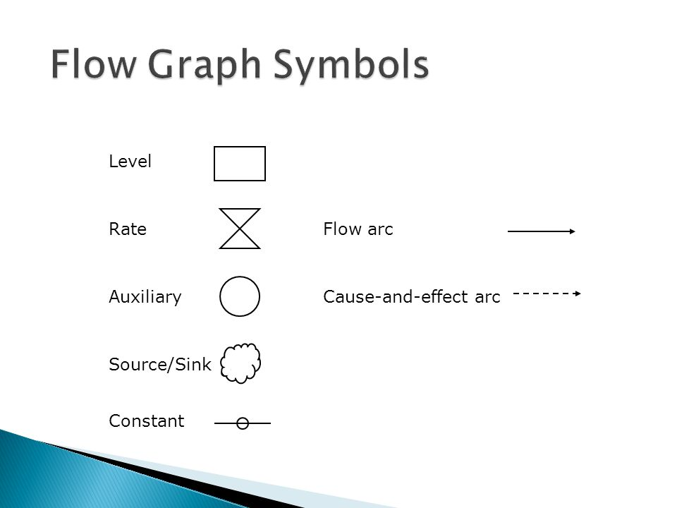 Flow Graph Symbols Level Rate Flow arc Auxiliary Cause-and-effect arc