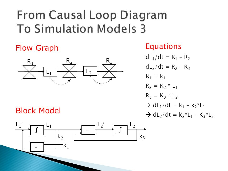 From Causal Loop Diagram To Simulation Models 3