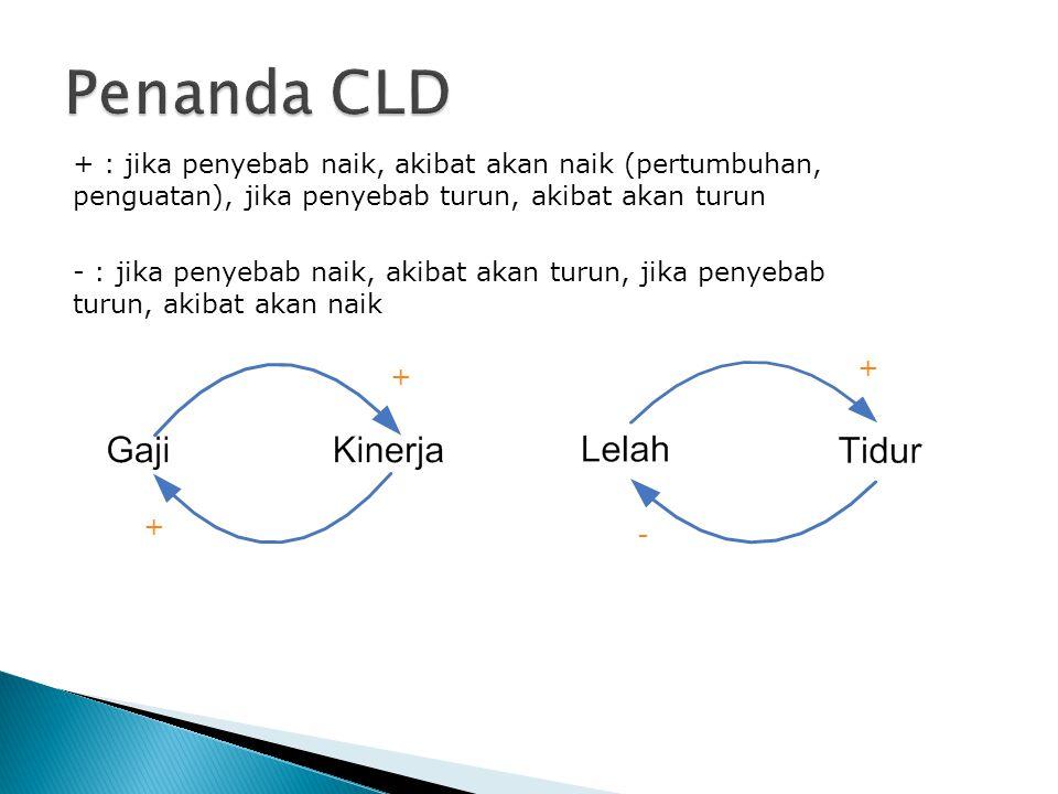 Penanda CLD + : jika penyebab naik, akibat akan naik (pertumbuhan, penguatan), jika penyebab turun, akibat akan turun.