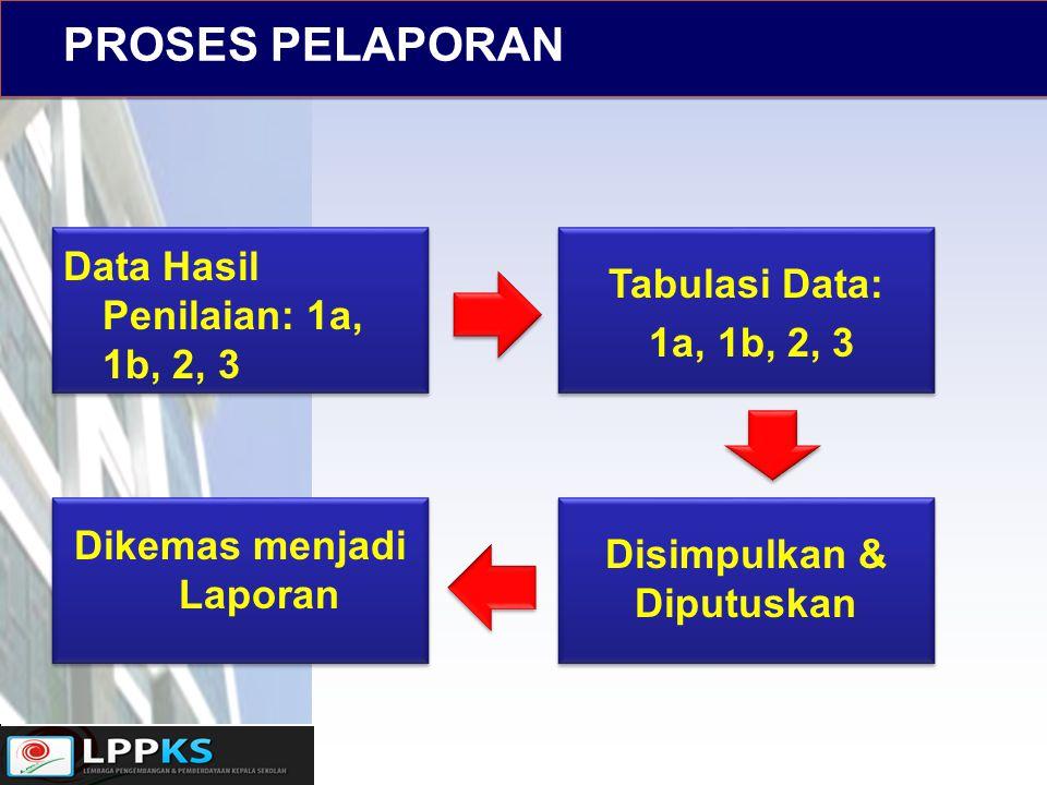 PROSES PELAPORAN Data Hasil Penilaian: 1a, 1b, 2, 3 Tabulasi Data: