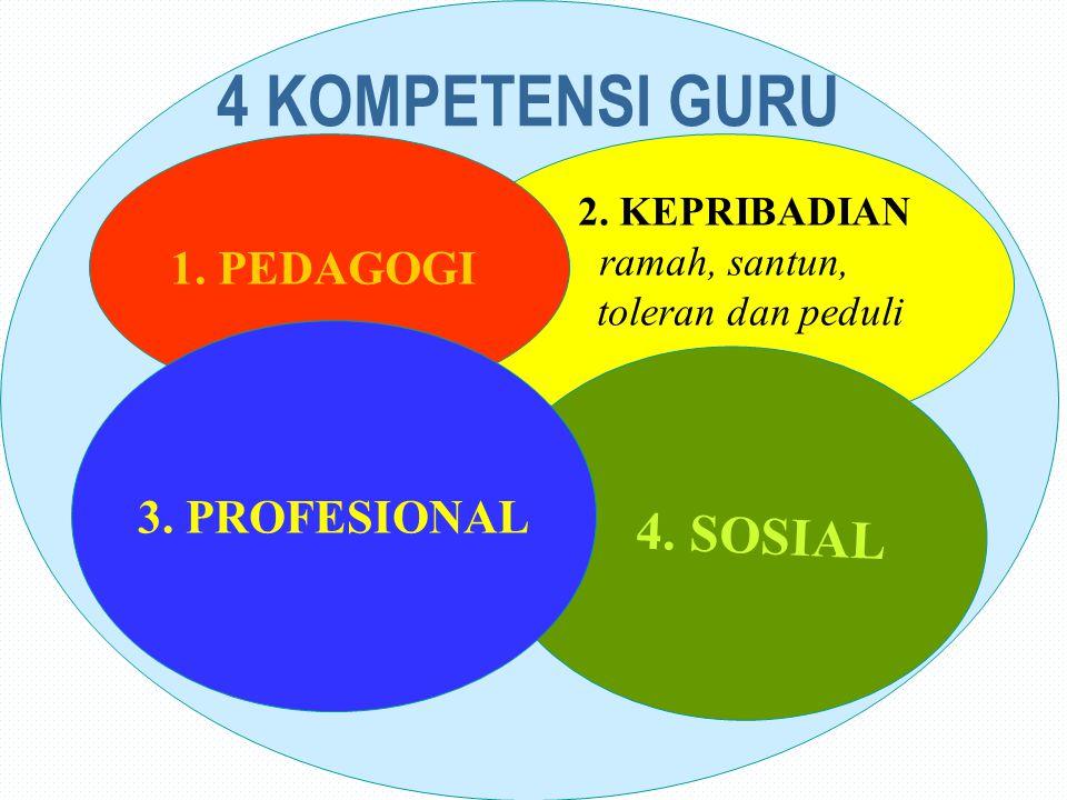 4 KOMPETENSI GURU 4. SOSIAL 1. PEDAGOGI 3. PROFESIONAL 2. KEPRIBADIAN