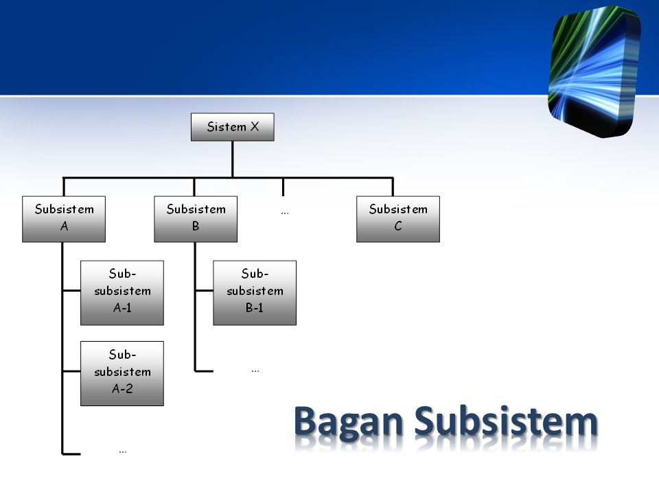 Bagan Subsistem