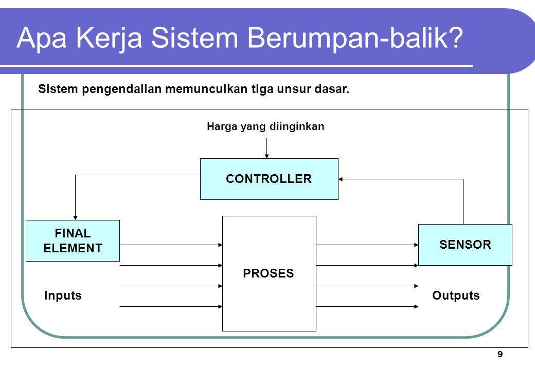 Apa Kerja Sistem Berumpan-balik
