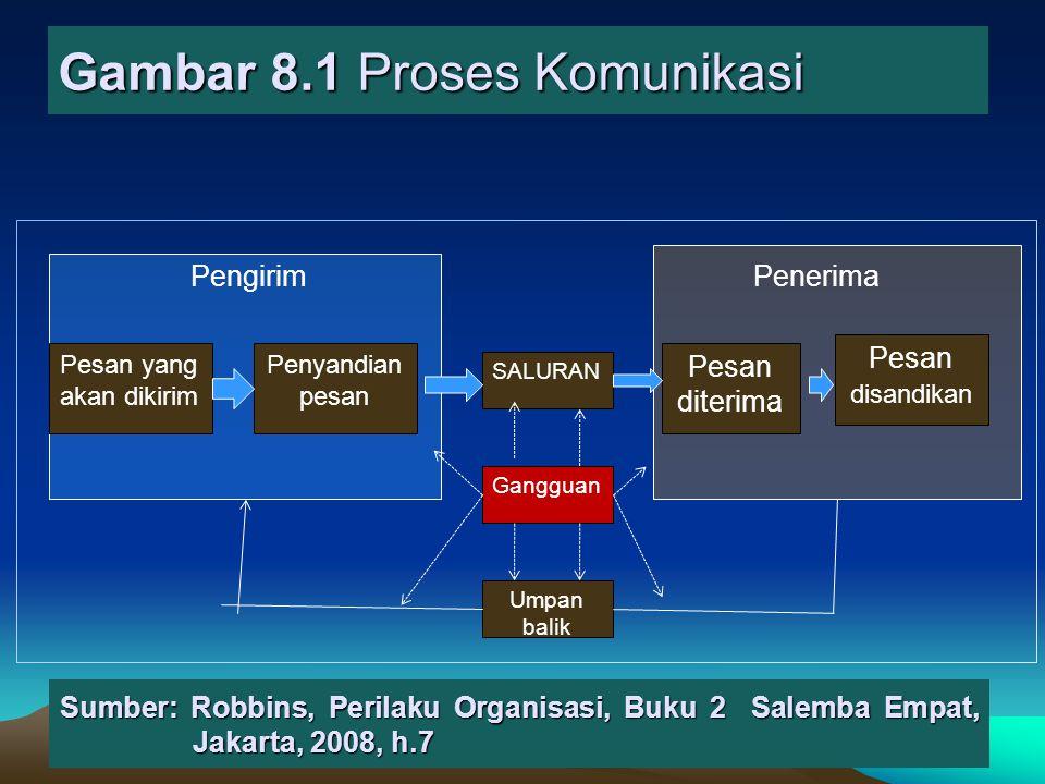 Gambar 8.1 Proses Komunikasi