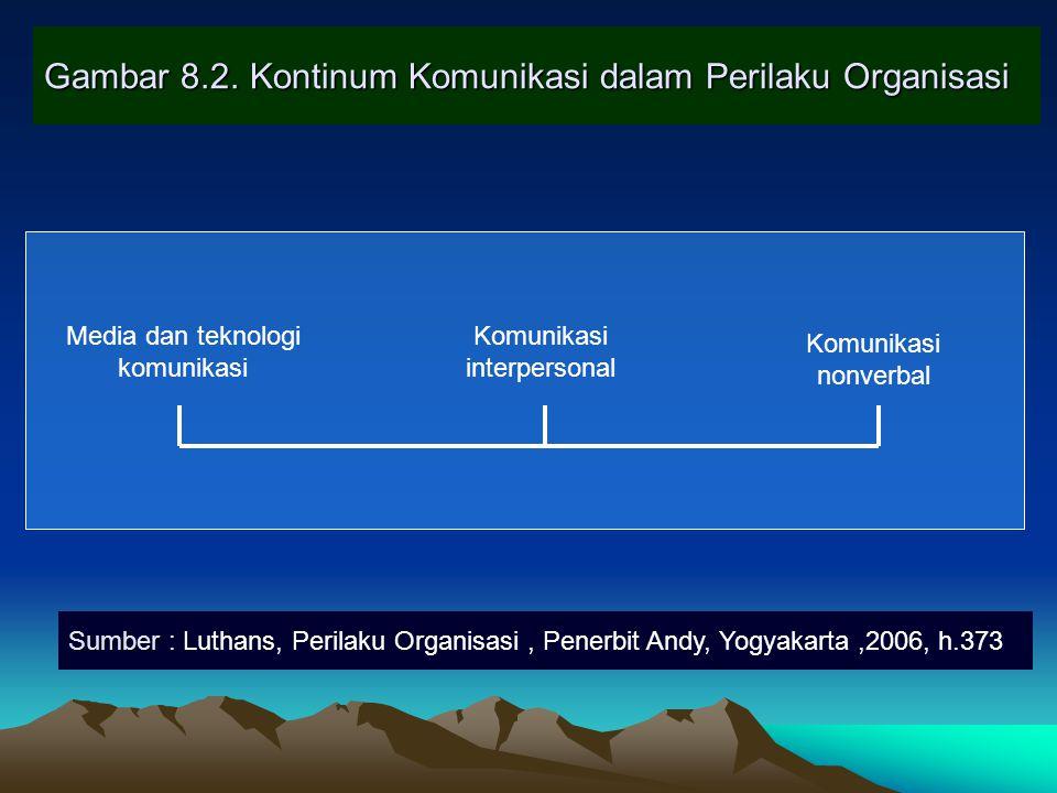 Gambar 8.2. Kontinum Komunikasi dalam Perilaku Organisasi