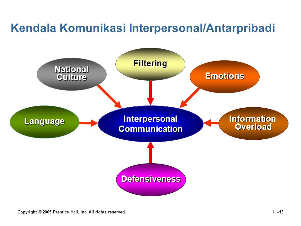 Kendala Komunikasi Interpersonal/Antarpribadi
